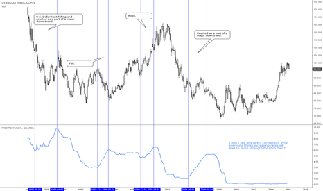 DXY: Federal Funds Rate & USD: no correlation