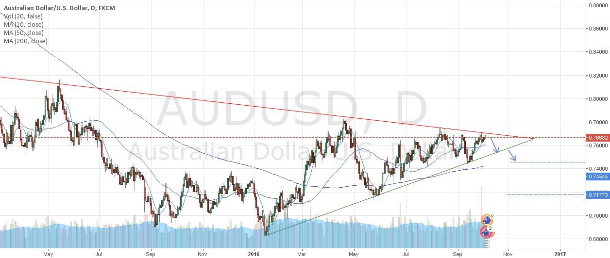 AUD/USD Short opportunity