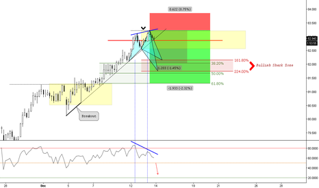 NZDJPY: (4h) Bearish to previous structure / Trading Fibs