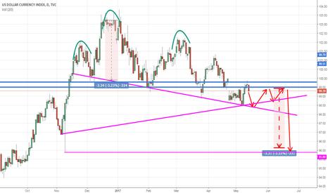 DXY: USD index DXY bearish