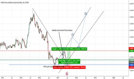 GBPNZD: GBPNZD- Longterm Trade Setup