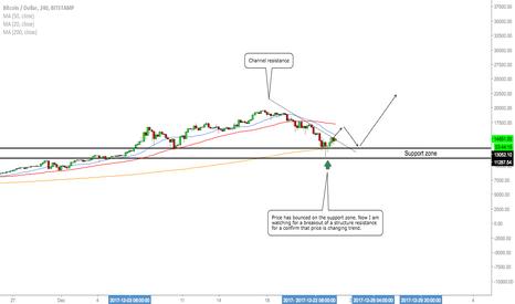 BTCUSD: BTC/USD - Signs Of Momentum