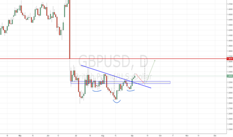 GBPUSD: Daily Analysis for GBP USD - Monday
