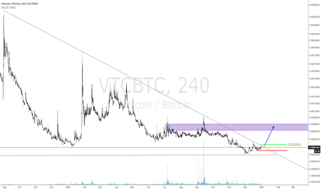 VTCBTC: VTC getting ready for some action