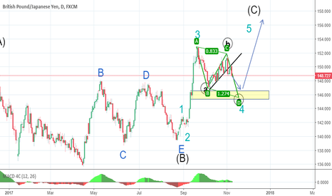 GBPJPY: expected scenario for gbp jpy