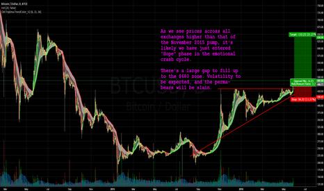 BTCUSD: Bullish: Bitcoin at Hope phase, and Bears will be Slain.