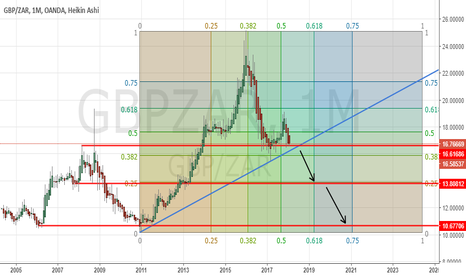 GBPZAR: GBPZAR very LONGTERM perspective - SHORT