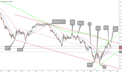 USOIL: Oil Channels and Candles