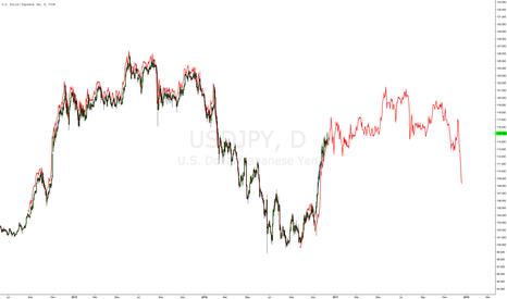 USDJPY: $USDJPY fractal implies 117 soon, 120 top