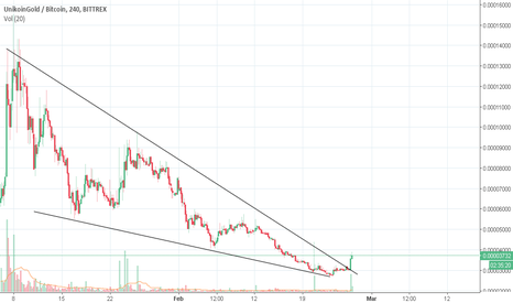 UKGBTC: UKG on falling wedge breakout, target 3x-4x