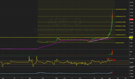 ADE: $ADE - (Germany)