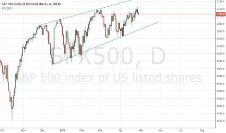 SPX500: IGNORE THIS POST