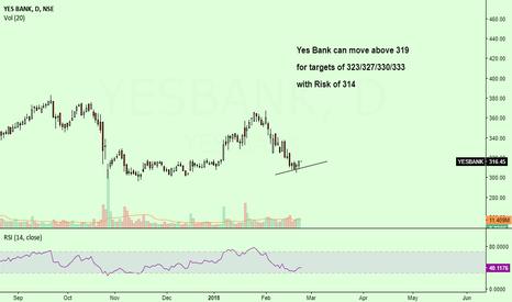 YESBANK: Yes Bank Seems to be bullish...