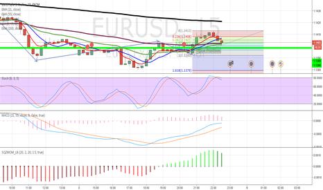 EURUSD: EUR/USD Long Position; Long Term Trade with Good Retracement