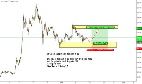 LTCUSD: LTCUSD supply and demand zone