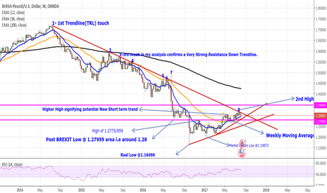 GBPUSD: LONG GBPUSD Outlook and Projection Top Down Analysis