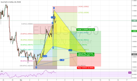EURUSD: EUR/USD POTENTIAL BULLISH CYPHER