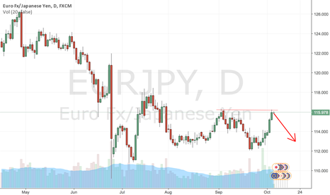 EURJPY: EURJPY SHORT AT HIGH OF 116.0