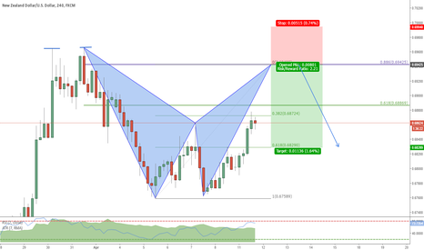 NZDUSD: Double Top with a Bat completion above 618 retracement