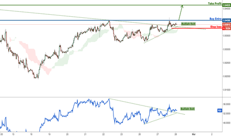 USDCHF: USDCHF starting to break out nicely, watch for a strong rise