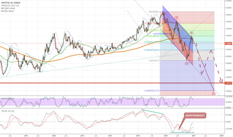 GBPPLN: Where GBP/PLN is going?