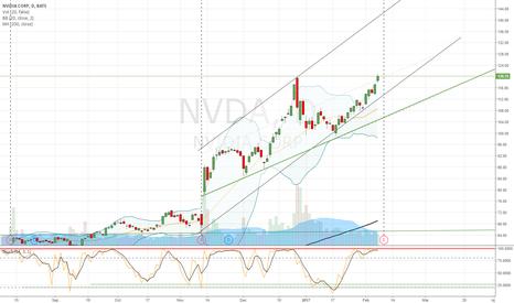 NVDA: Still LONG at NVIDIA before EARNINGS