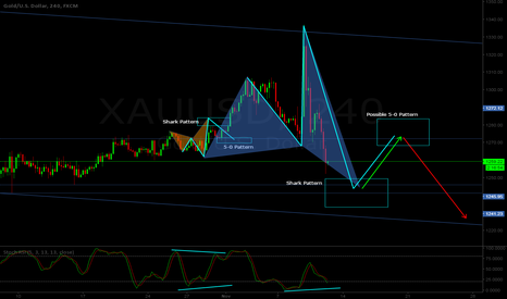 XAUUSD: XAU/USD H4 - Bull Shark pattern at sight