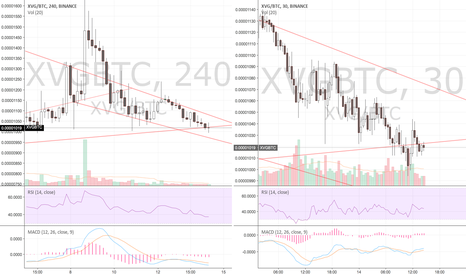 XVGBTC: XVG's Reversed Head and Shoulder Formation