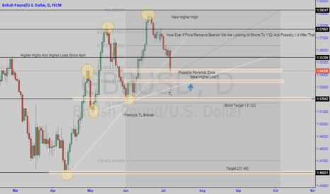 GBPUSD: Cable Daily Perspective