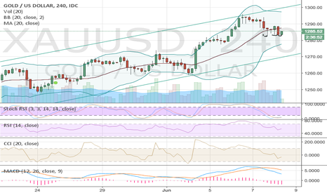 XAUUSD: Be careful with GOLD