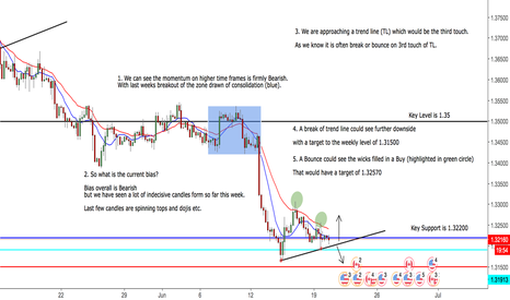 USDCAD: USDCAD 2 Scenarios - Approaching a Key Trend Line