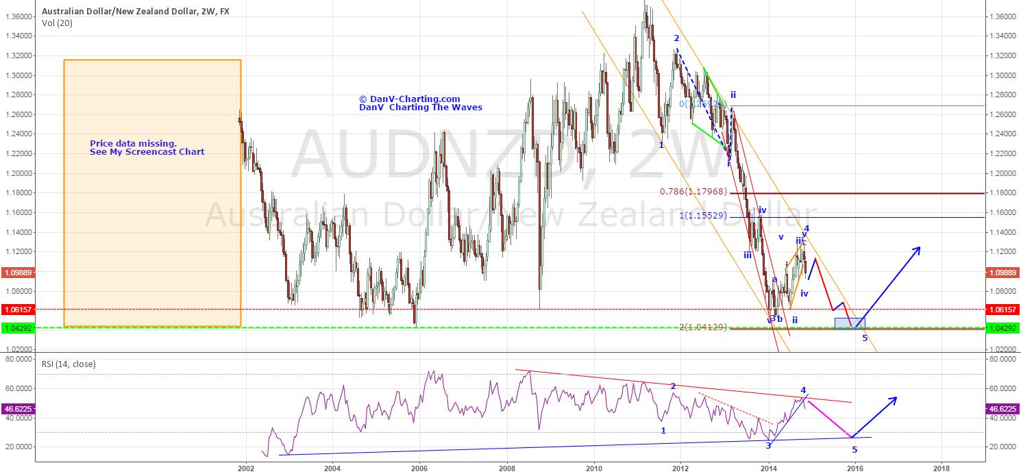 AUD/NZD - KIWI IS STILL FIGHTING FIT