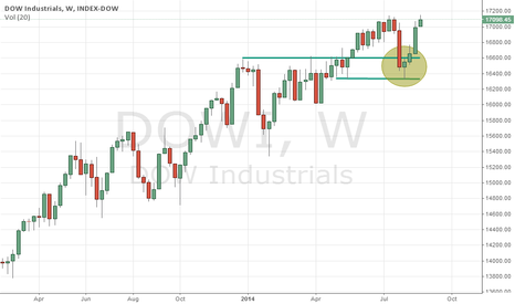 DJI: Break out failure of previous SH.