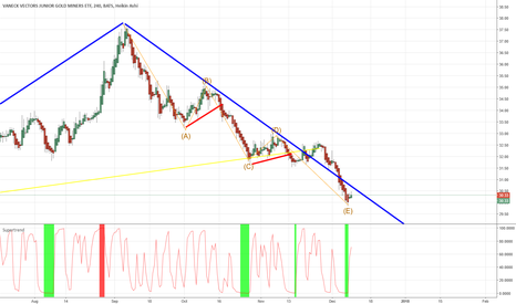 GDXJ: Commercial bank covering their short