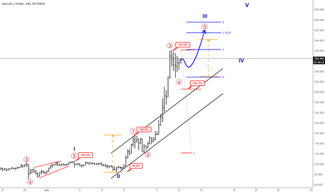LTCUSD: Litecoin Consolidating Within Strong Uptrend