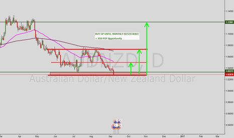 AUDNZD: AUD/NZD LONG ALL THE WAY ( monthly plan for this pair)