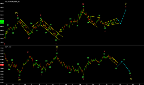 XAUUSD: Gold and USDJPY correlation