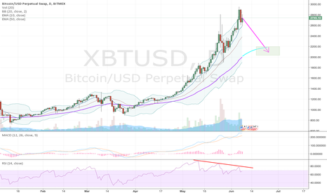 XBTUSD: Negative MACD divergence for BTC on daily