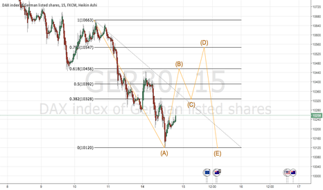 GER30: DAX 5 min December Gartley