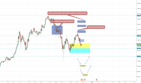 BTCUSD: Co dalej z Bitcoinem ?