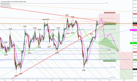 USOIL: WTI Voodoo & the Dollar Carry Trade.