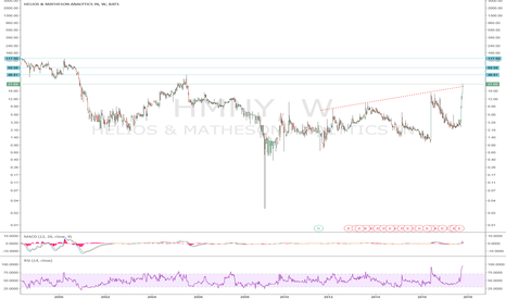 HMNY: HMNY-Breakout...Is this a Pump and Dump?