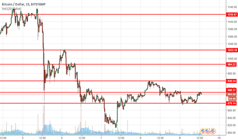 BTCUSD: BTC levels to Watch out