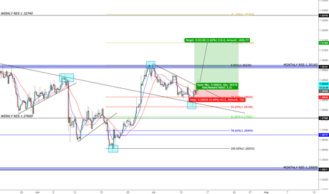GBPUSD: CABLE 1.35 WILL BE SEEN