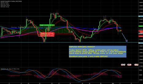 GBPUSD: Let's go for Diving on GBPUSD!