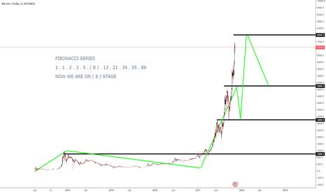BTCUSD: BTC/USD SELL LIMIT ORDER ( 8K ) - THE BIG SHORT