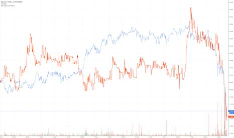 BTCUSD: Bitcoin down and cash down also?