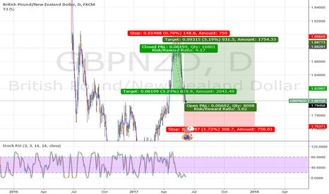 GBPNZD: GBPNZD Long off 180 MONTHLY SUPPORT