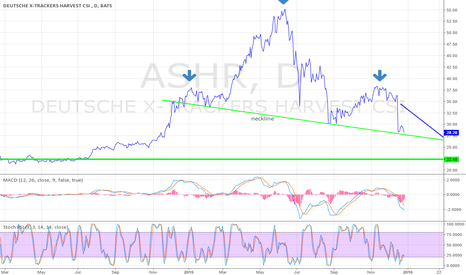 ASHR: $ASHR H&S on Daily