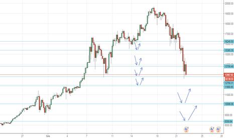 BTCUSD: Kolejne istotne poziomy na Bitcoin